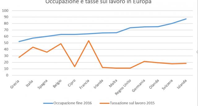 L'occupazione in Italia può ripartire solo con un netto taglio delle tasse sul lavoro. Lo dimostrano questi dati internazionali.