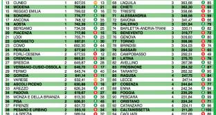 classifica ItaliaOggi