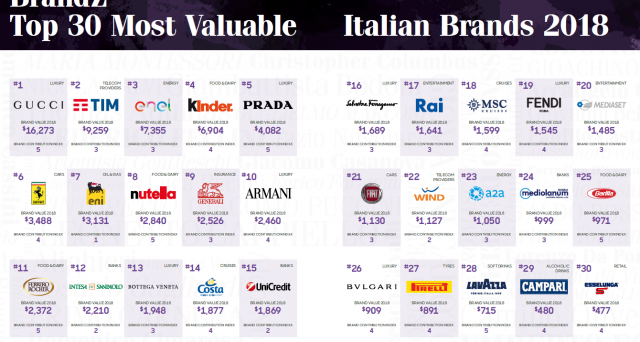 La top 30 dei migliori brand italiani che hanno più valore secondo BrandZ.