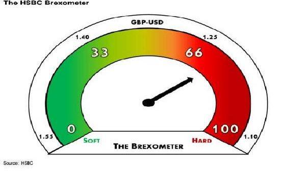 L'indice trimestrale Brexometer di State Street misura il sentiment degli investitori nei confronti della Brexit