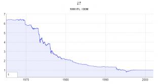 La lira contro il marco negli anni Ottanta