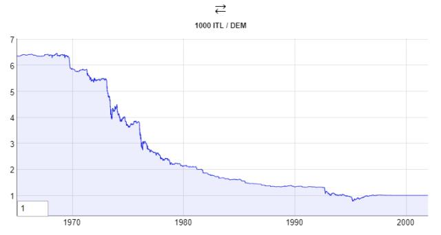 Davvero l'Italia con la lira negli anni Ottanta fece svalutazioni competitive? Ecco cosa ci spiegano i dati.