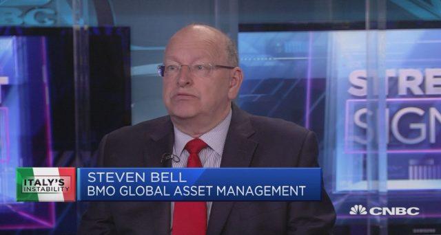 Commento sulle prospettive dell'economia globale, a cura Steven Bell, Chief Economist di BMO Global Asset Management.