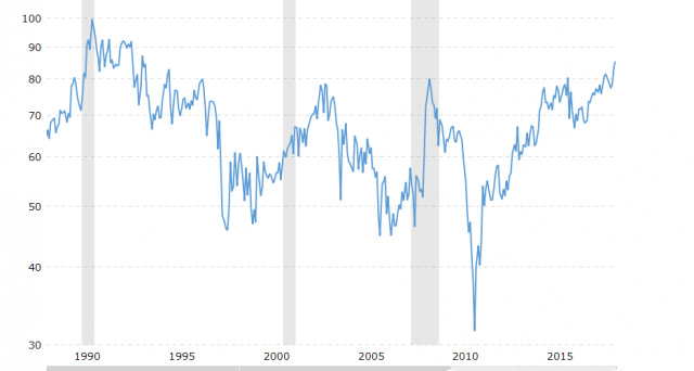Cosa ci spiegherebbe il grafico su oro e argento, il cui rapporto tra i prezzi è salito ai massimi dal 1993?