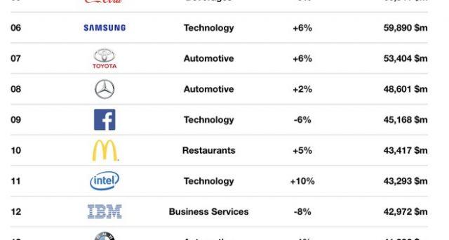 I brand che valgono di più al mondo secondo una classifica di Interbrand. Sul podio poche sorprese.