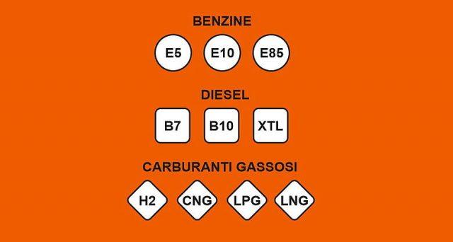 Dal 12 ottobre arrivano le nuove etichette europee per benzina, diesel e gas. Come abituarsi ai nomi e dove si trovano.