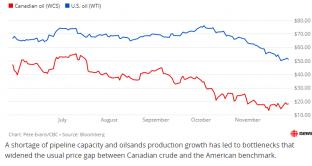 Petrolio sotto 60 dollari, dramma in Canada