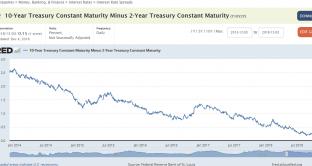 Si è appiattita la curva della scadenze americana
