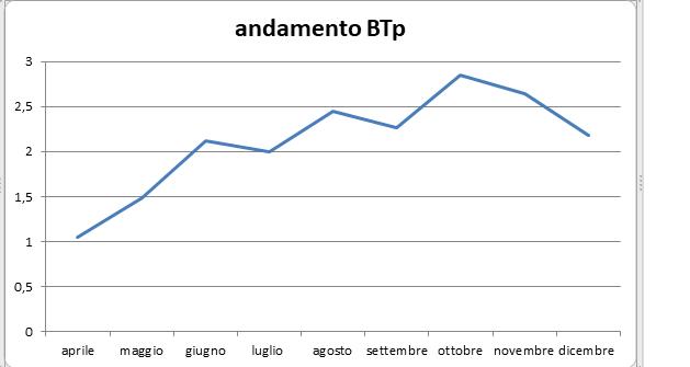 L'andamento dei BTp sotto il governo Conte