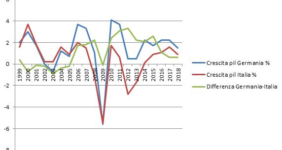 L'economia tedesca crescerebbe solo dell'1% quest'anno, secondo le ultime previsioni al ribasso del governo di Berlino. E l'Italia così rischia di cadere in recessione, non solo tecnica.