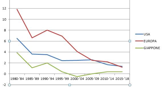 Inflazione e tassi presso le principali economie mondiali dagli anni Ottanta ad oggi: una corsa verso il basso.