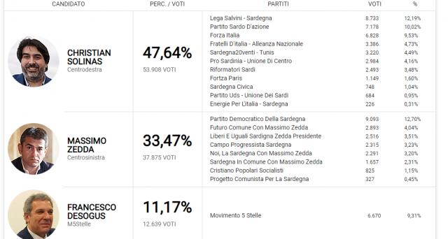 Elezioni Sardegna, nuovo crollo dell'M5S