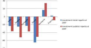 Il crollo degli investimenti pubblici nel Sud Europa