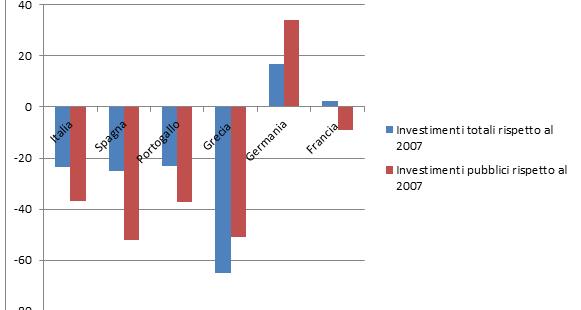 Il Sud Europa ha dovuto tagliare gli investimenti per ragioni di bilancio e ciò deprimerà i suoi tassi di crescita anche in futuro, contrariamente a quanto accaduto nel centro-nord.