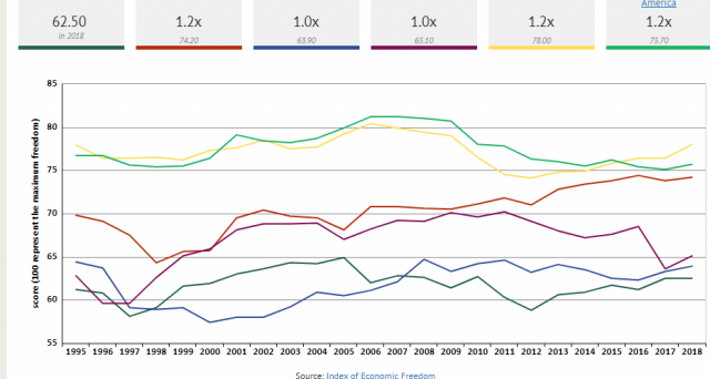 Libertà economica bassa in Italia, dove lo stato continua ad assumere un peso rilevante, frenando la crescita. Gli stati più liberi, al contrario, mostrano maggiore dinamicità economica.