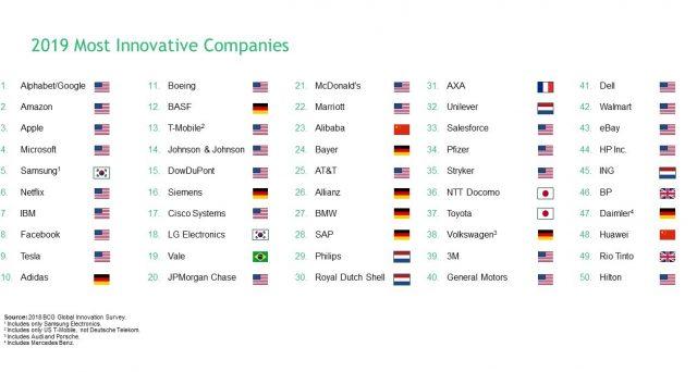 La classifica delle aziende più innovative del mondo secondo Boston Consulting Group. Google si prende il primo posto.