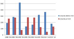 af86ec5a54 L'Italia produce mediamente più debito pubblico che ricchezza, ad eccezioni  di pochi lustri