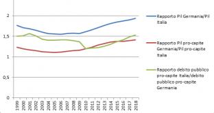 L'Italia nell'euro non è stata solo storia di crisi dell'economia. Nel 2005, le distanze con la Germania toccarono il punto più basso, mentre nel 2010 si minimizzarono quelle sul debito.