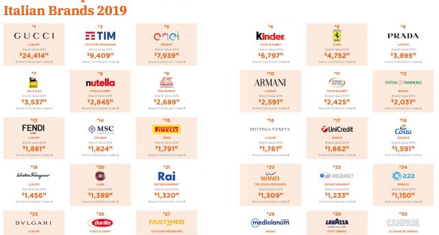 I brand italiani di maggior valore secondo la classifica di BrandZ realizzata da Wpp e Kantar.