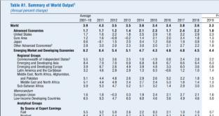 La crescita economica mondiale per quest'anno è attesa dall'FMI al 3,3%, il ritmo più basso da un decennio. E l'istituto lancia l'idea di