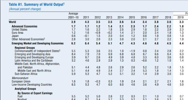 Crescita mondiale ai minimi dalla crisi