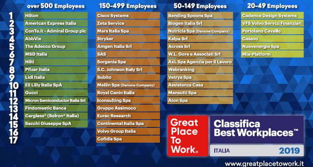 Ecco la classifica delle 50 migliori aziende dal punto di vista dell'ambiente di lavoro.
