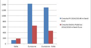 Il debito pubblico italiano cresce nell'Eurozona il triplo del pil e ci condanna sulla strada di Atene