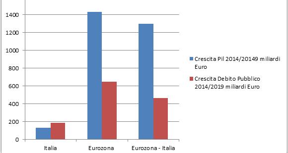 La crescita del debito pubblico italiano ha surclassato quella del pil dall'uscita della precedente recessione, mentre nel resto dell'Eurozona l'economia è cresciuta a ritmi più che doppi rispetto al debito. Ecco i numeri che condannano l'Italia.