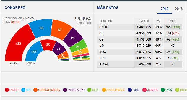 Le elezioni in Spagna non esitano una chiara maggioranza