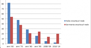 I dati macro parlano chiaro: di decennio in decennio, l'economia italiana frena il suo tasso di crescita, arrivando al totale spegnimento di questi anni. C'entra la fine dell'era dell'inflazione e del debito pubblico.
