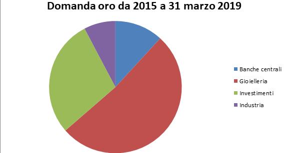 La domanda di oro dal 2015 nel mondo