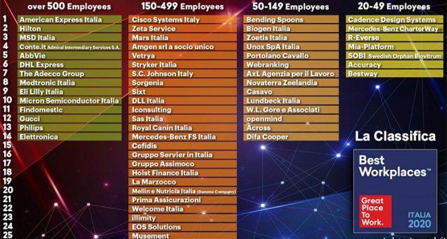 La classifica delle aziende migliori dove lavorare secondo Great Place to Work Italia.