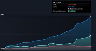 Debt/equity ratio
