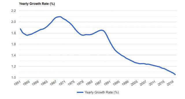Bassi tassi e popolazione mondiale