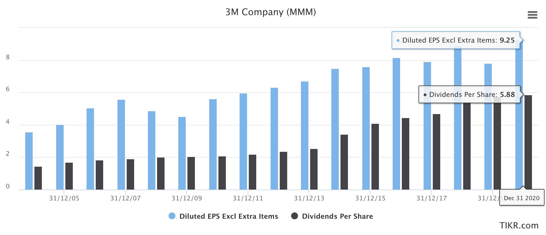 3M, Utili e dividendi