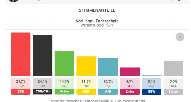 Risultati elezioni in Germania