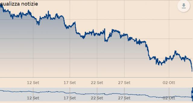 Cambio euro-dollaro verso 1,15