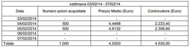 Servizi Italia azioni proprie