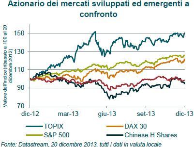 azionario mercati emergenti