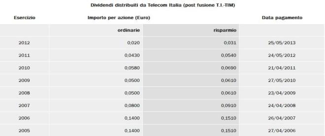 storico dividendi Telecom Italia