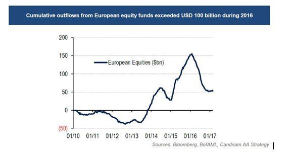 Candriam: titoli azionari europei,