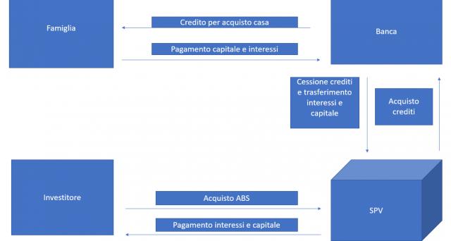 cartolarizzazione1