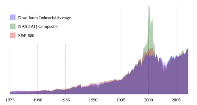 In questa sede verrà spiegato cosa sono i benchmark, gli indici di mercato e come calcolarli (sulla scia degli indici azionari base/value weighted), assieme alle casistiche che comportano variazioni nella composizione dell'indice. Il tutto corredato da foglio Excel per mettere in pratica la teoria.