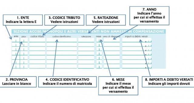 Pagamenti in compensazione 2016 come si compila il for F24 elide istruzioni
