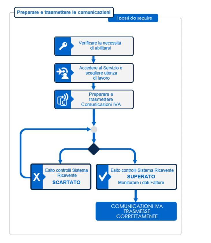 comunicazione liquidazione IVA