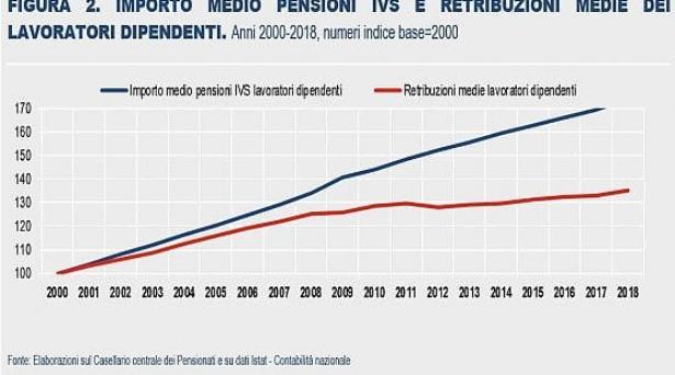 Secondo l'Istat, le pensioni sono cresciute il doppio dei salari dal 2000 ad oggi. La società è spaccata in due e il Paese non può crescere se la maggior parte del reddito è nelle tasche dei vecchi.