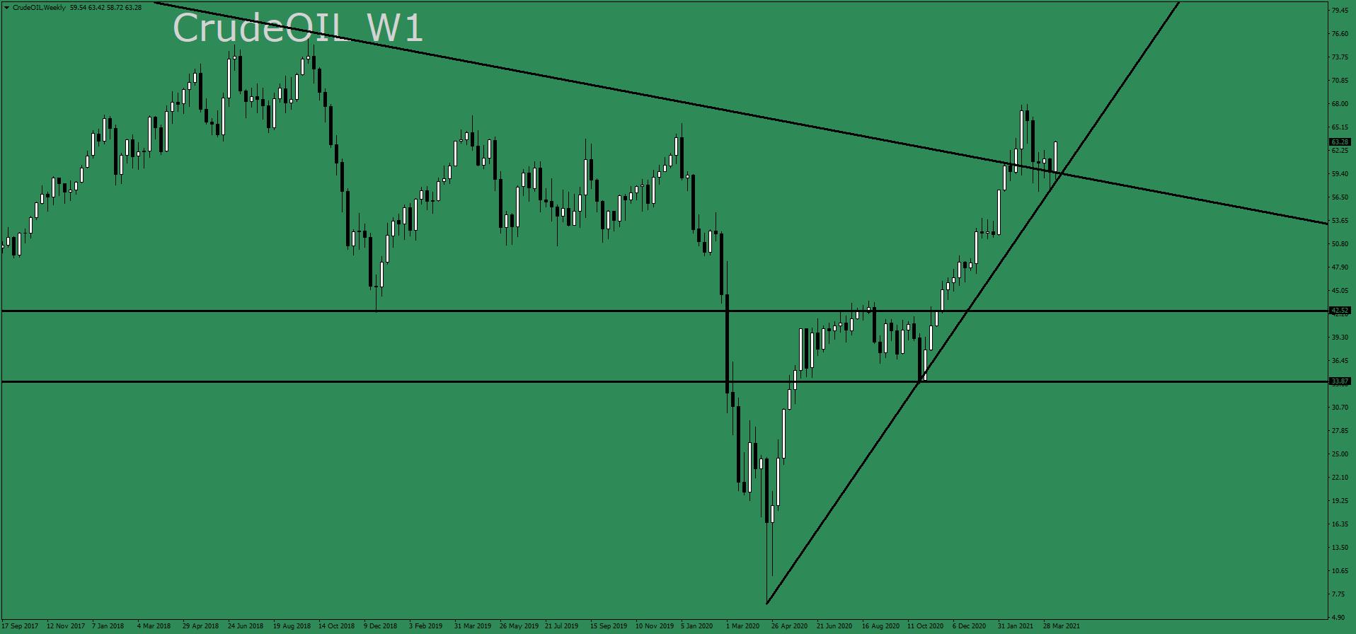 crudeoil-w1-ava-trade-ltd.png