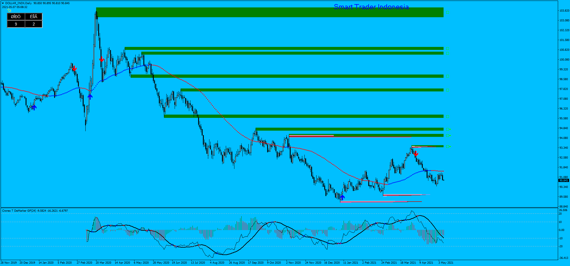 dollar-indx-d1-ava-trade-ltd.png