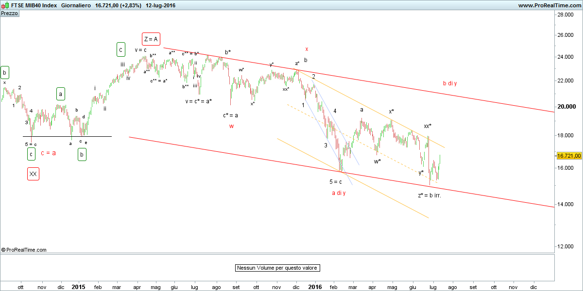 FTSE MIB40 Index.png