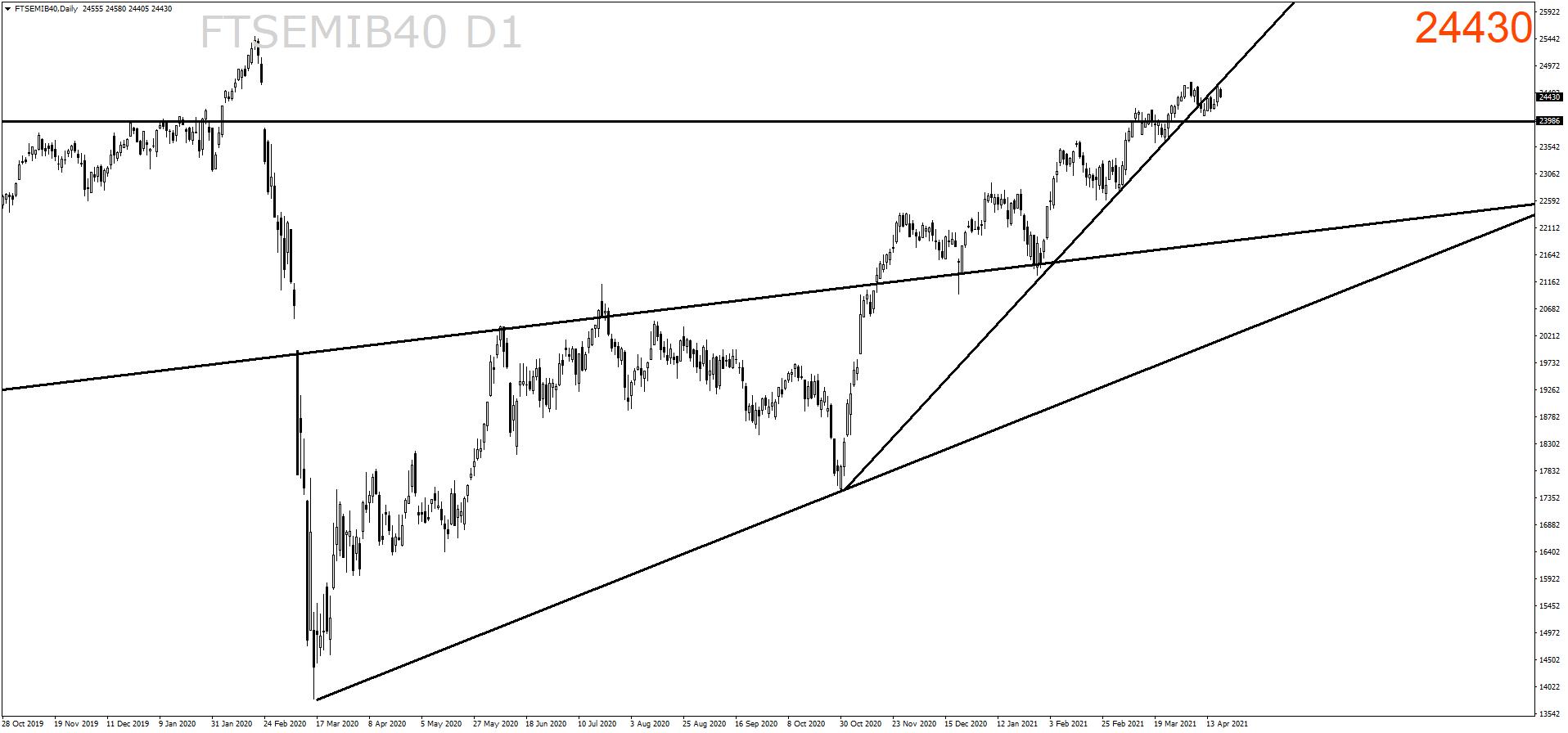 ftsemib40-d1-ava-trade-ltd-2.png